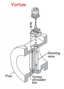 DK1125 Digital Vortex Flow Meter Sensor
